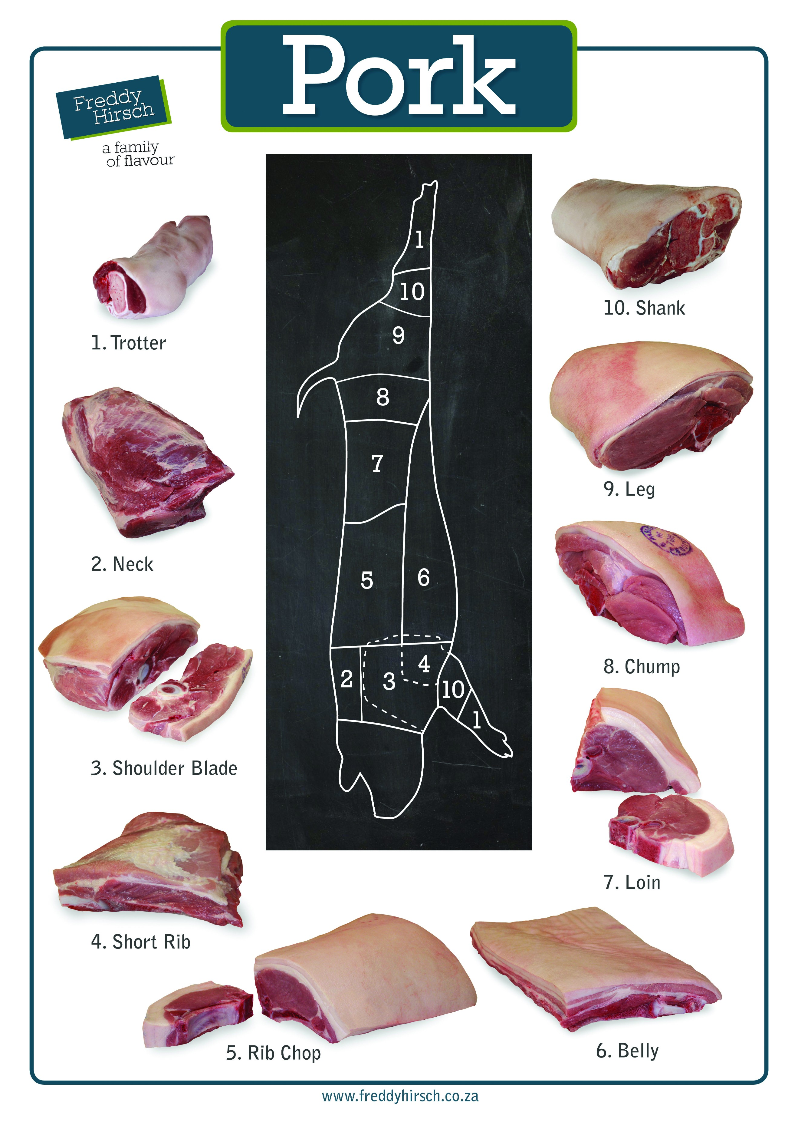 Types of pork cuts